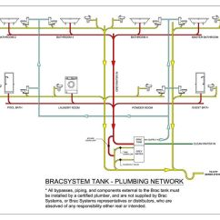 Forest River Rv Wiring Diagrams 12v Led Trailer Diagram Mobile Home Plumbing Systems | Network Diagram.pdf Modern Pinterest ...