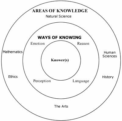 1000+ images about TOK What is Knowledge? on Pinterest