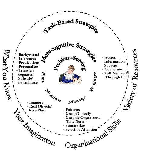 CALLA (Cognitive Academic Language Learning Approach