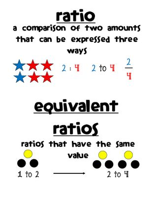 1000+ images about Math for Sixth Grade on Pinterest