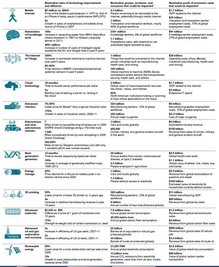 25+ best ideas about Disruptive technology on Pinterest