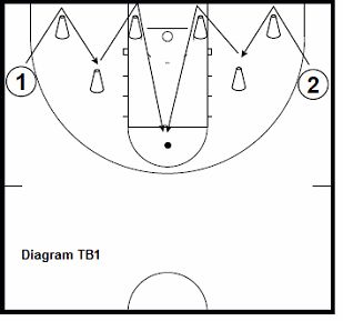 1000+ images about Basketball strategies on Pinterest
