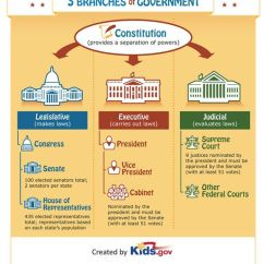 Us Government Checks And Balances Diagram Battery Wiring Teach Kids About The Three Branches Of With This Infographic: | Social Studies ...