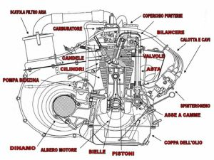 Fiat 500 engine schematic diagram | Fiat 500 engine | Pinterest | Fiat 500 and Engine