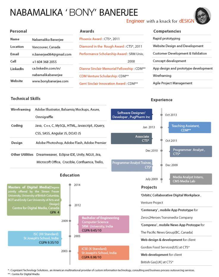 UX Designer CV Example 2 UX SD CX HCI & Innovation