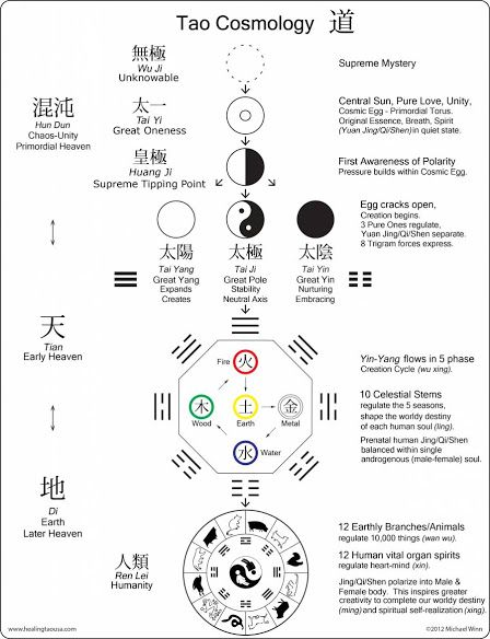 247 best images about YIN YANG / Tao / Chi on Pinterest