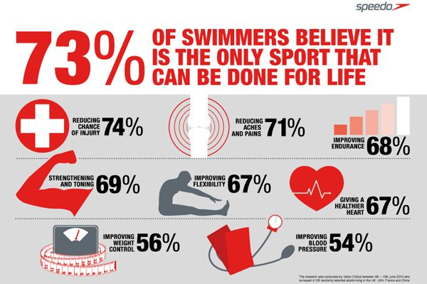 Image result for swimming for fitness