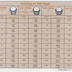 Ge Front Load Washer Diagram Split Ac Indoor Unit Motor Wiring Metric Bolt Torque Charts - Google Search | Useful Pinterest And