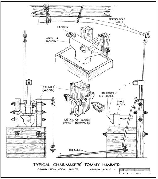17 Best images about Power Hammers Plan on Pinterest