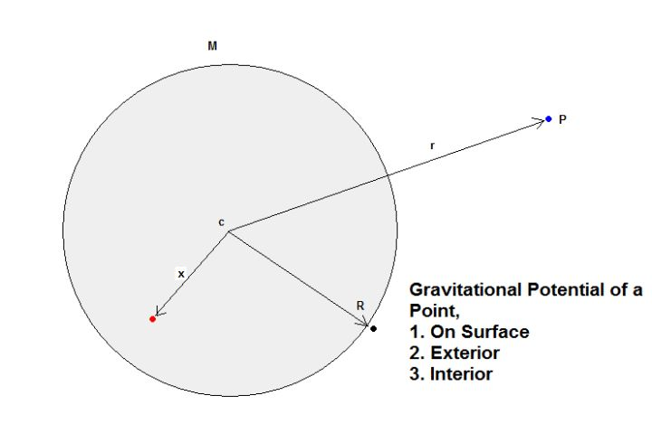 25+ best ideas about Gravitational Potential on Pinterest