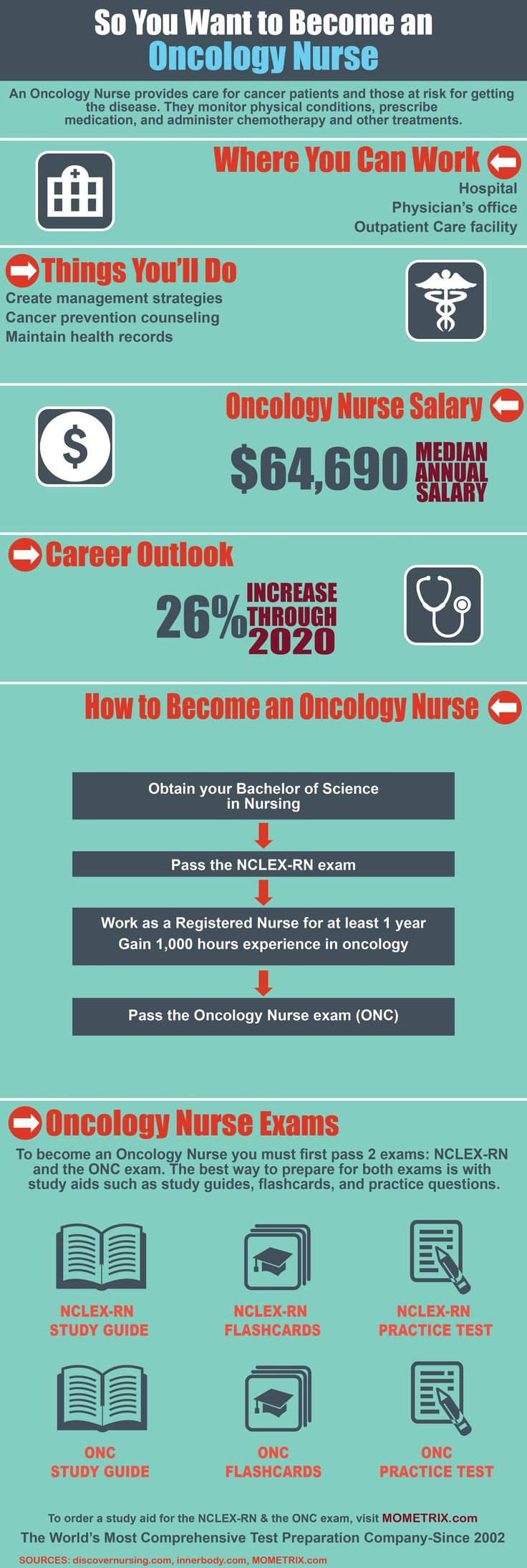 1000 ideas about Oncology Nursing on Pinterest  Nurses Nurse practitioner education and Tumor