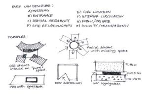 parti architecture examples  Google Search | Diagrams | Pinterest | Architecture and Search