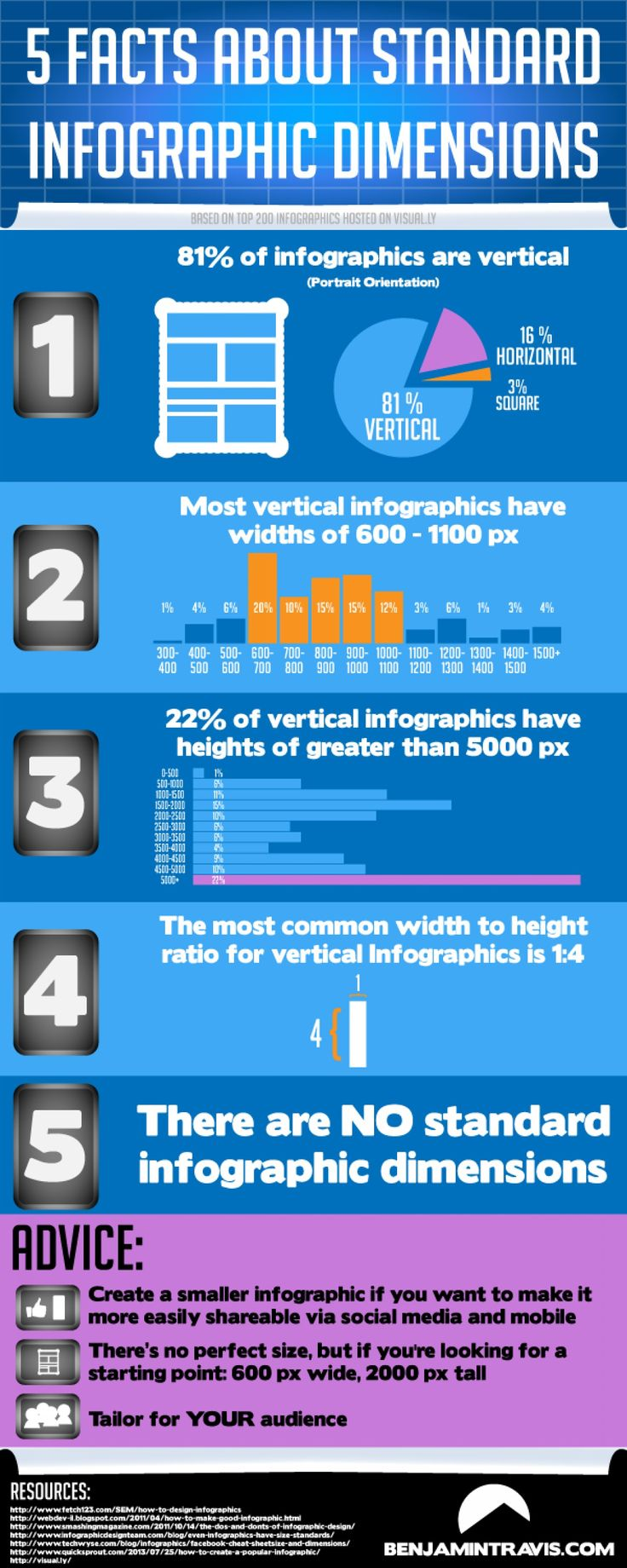 339 Best Images About Infographic And Visual Resumes On