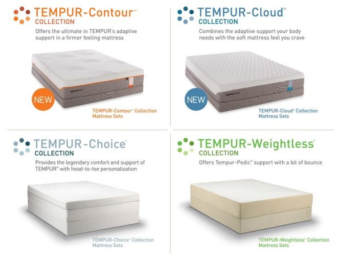 Tempur Pedic Mattress Image Credit Mattresskingmt