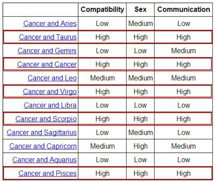 Astrology cancer dating cancer astrology traits