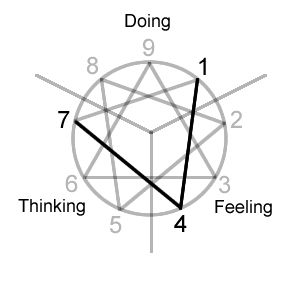231 best images about Personality: Enneagram on Pinterest