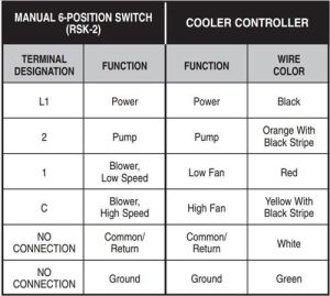 Swamp Cooler Motor Troubleshooting  impremedia