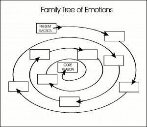The 25+ best Family tree worksheet ideas on Pinterest