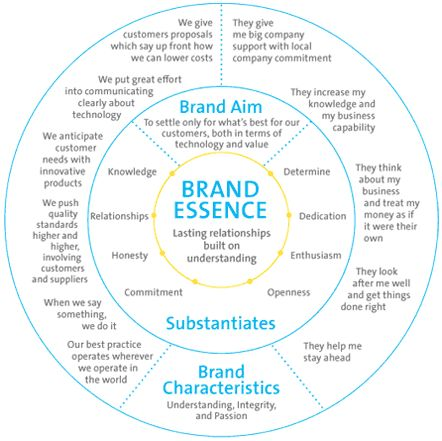Brand Essence #iheartbrand The Core Of A Brand