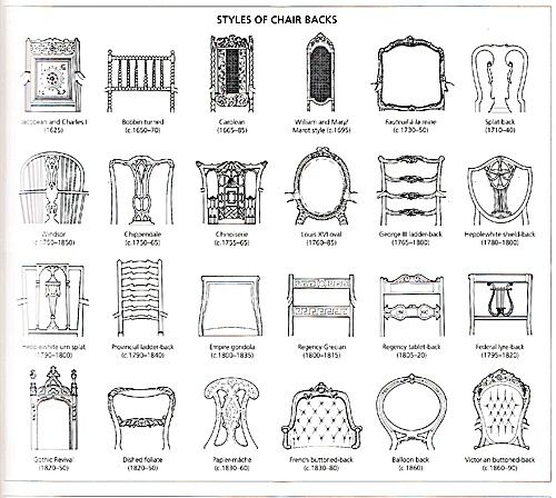 1000+ images about Furniture Classification on Pinterest