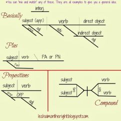 Diagramming Adjectives And Adverbs Worksheets Msd Ignition Wiring Diagram Chevy The Parts Of Speech & Sentences Free Printable | O'jays,