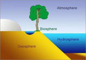 Biosphere, Atmosphere, Geosphere and Hydrosphere   Cycle 1