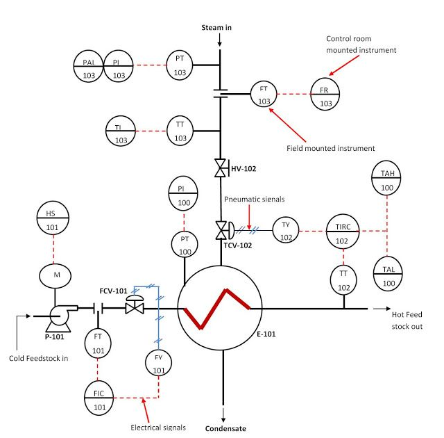 Best 25+ Piping and instrumentation diagram ideas on Pinterest