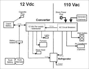 https:wwwgooglesearch?q=rv converter charger