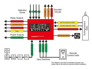 17 Best images about Fire Alarm Systems fire alarm control panel and fire detectors on Pinterest