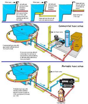 inground spa plumbing diagram  Google Search   Swimming Pools   Pinterest   Search, Plumbing