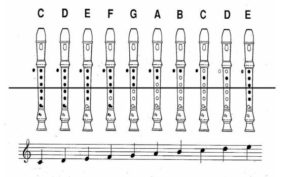 Recorder Fingering chart, a Power Point Presentation and