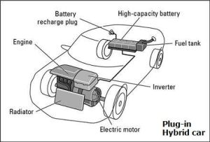 Plugin Hybrid Vehicles Diagram  The main pros and cons