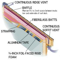 Top 25+ best Roof insulation ideas on Pinterest ...