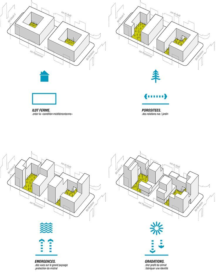 Best 25+ Architecture diagrams ideas on Pinterest