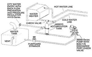 Plumbing Diagram | Cargo Trailer Ideas | Pinterest | Plumbing, Search and Design