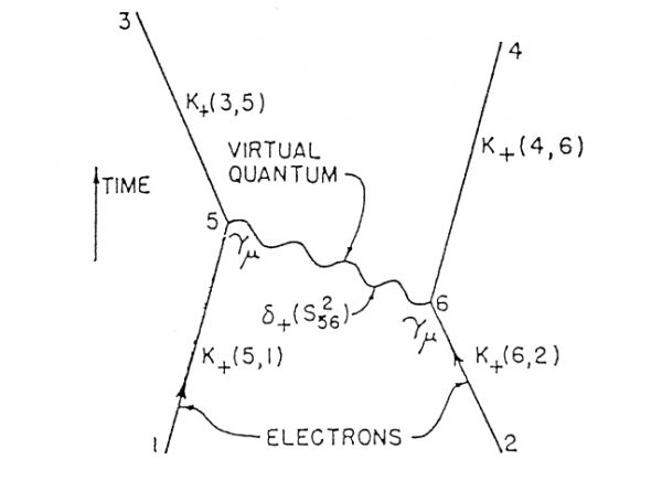 The first Feynman diagram, published in R. P. Feynman