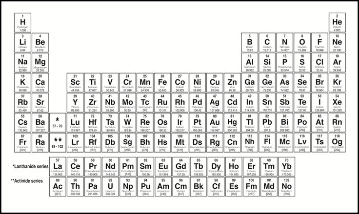 17 Best ideas about Periodic Table Picture on Pinterest
