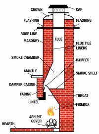 10+ best ideas about Fireplace Damper on Pinterest ...
