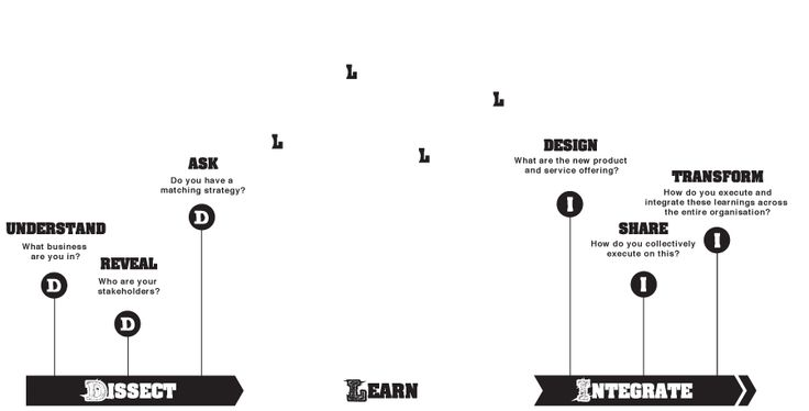 239 best images about Design Thinking on Pinterest