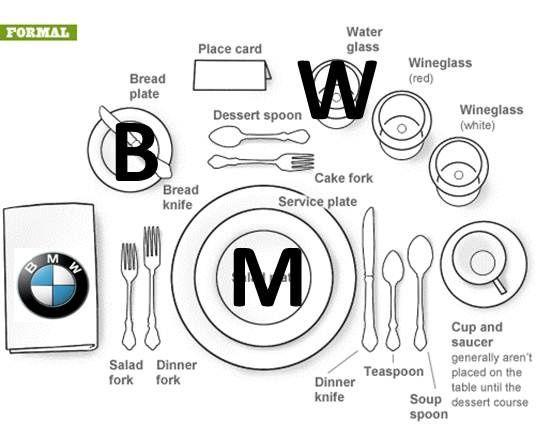 1000+ ideas about Dining Etiquette on Pinterest