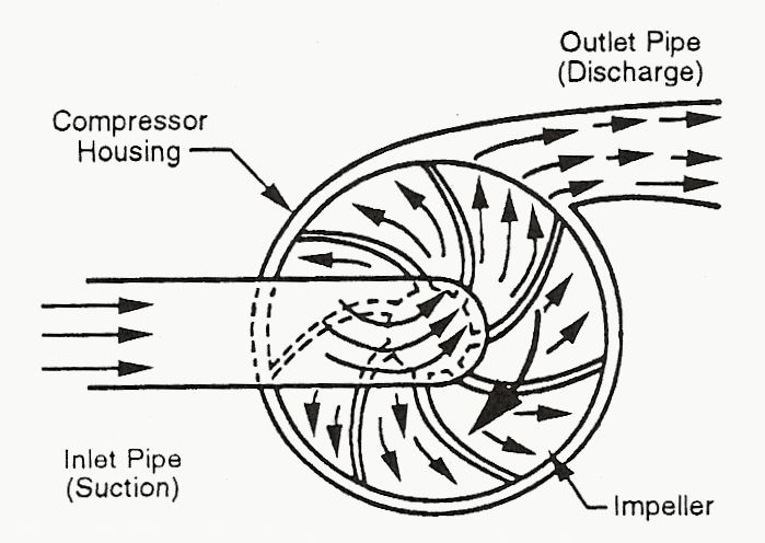 25+ best ideas about Centrifugal compressor on Pinterest