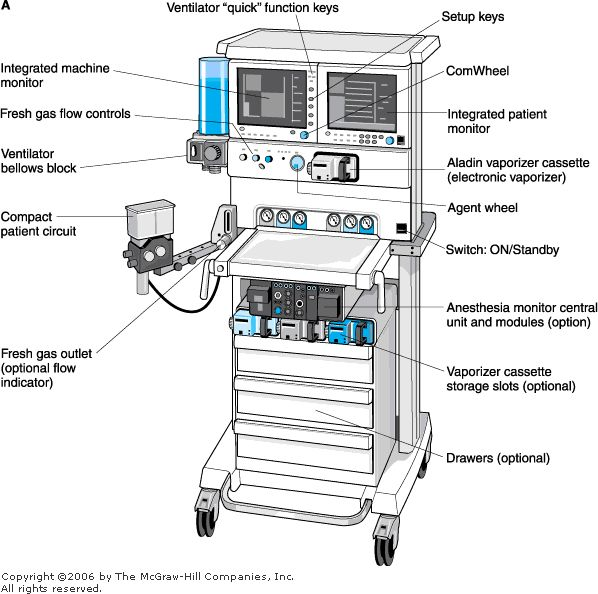 50 best images about Anesthesia Machine on Pinterest