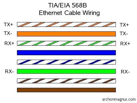 cat5 diagram wiring water molecule cat-5 ethernet cable pin configuration. tia/eia 568b straight through pair uses ...