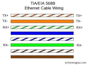 CAT5 ether cable pin configuration TIAEIA 568B