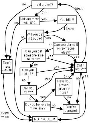 17 Best ideas about Funny Flow Charts on Pinterest