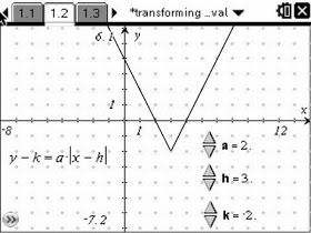 17+ best ideas about Absolute Value on Pinterest