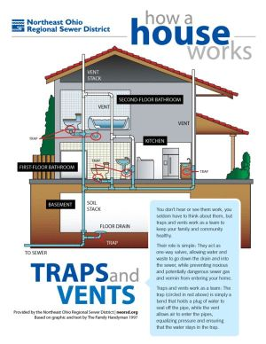 How a house works: A simple plumbing diagram of traps and