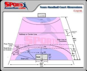 25 best ideas about Volleyball Court Dimensions on Pinterest | Horse shoe pit, Build a house