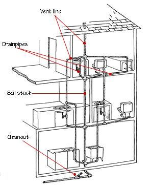 A Toilet Drain Plumbing Diagram, A, Free Engine Image For