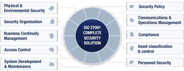 17 Best Images About Information Security ISO 27000 12